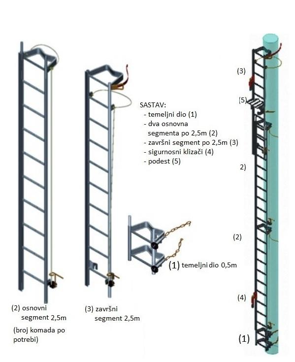 Alu ljestve s klizačem za betonski stup